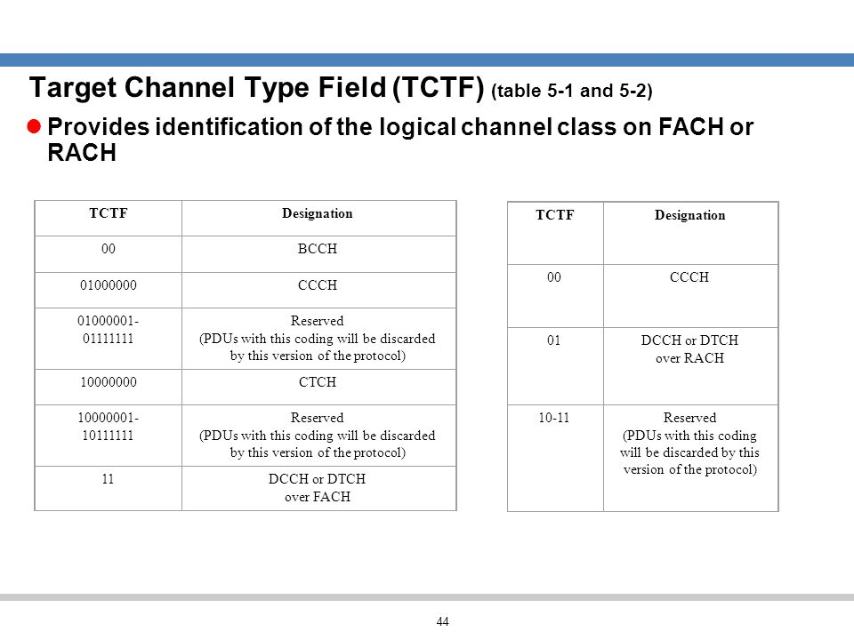44 Target Channel Type Field (TCTF) (table 5-1 and 5-2) TCTFDesignation 00BCCH 01000000CCCH 01000001- 01111111 Reserved (PDUs with this coding will be