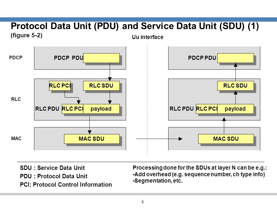 8 Protocol Data Unit (PDU) and Service Data Unit (SDU) (1) (figure 5-2) SDU : Service Data Unit PDU : Protocol Data Unit PCI: Protocol Control Informa