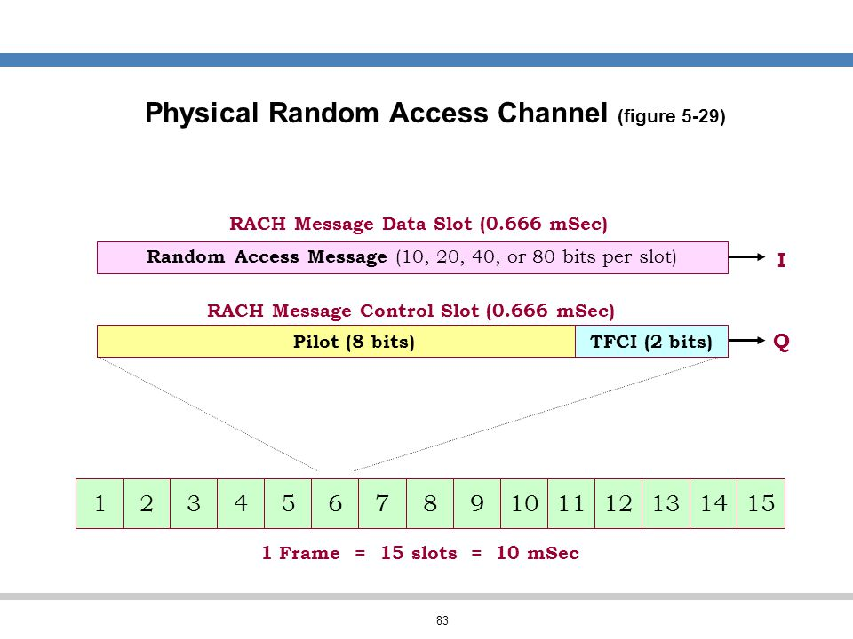 83 Physical Random Access Channel (figure 5-29) I Q Random Access Message (10, 20, 40, or 80 bits per slot) RACH Message Control Slot (0.666 mSec) Pil