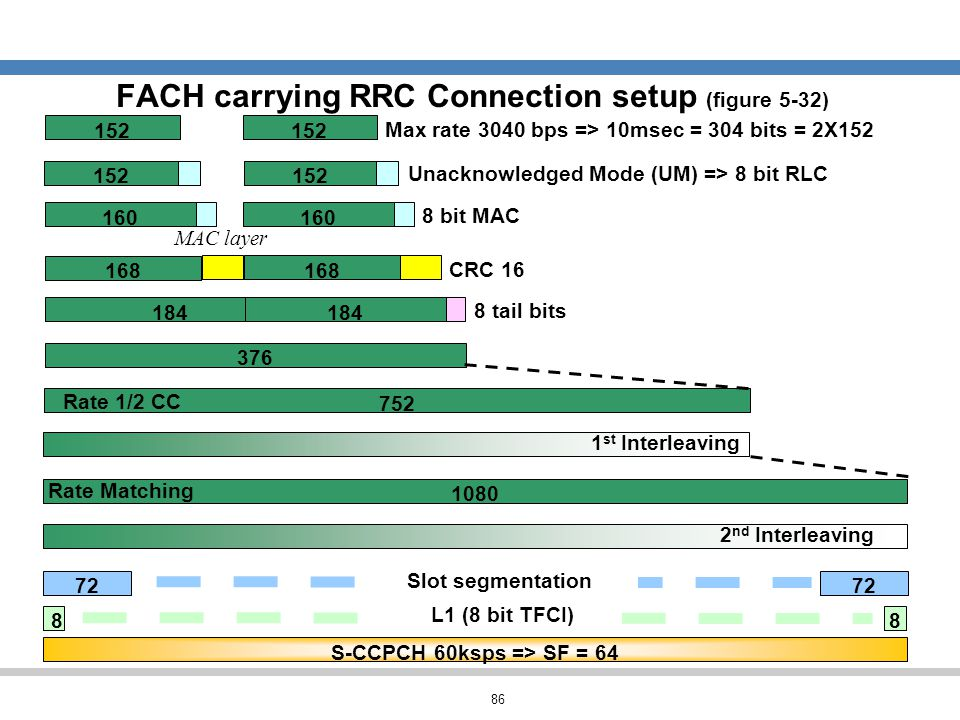 86 FACH carrying RRC Connection setup (figure 5-32) 376 1 st Interleaving 160 CRC 16 184 752 Rate 1/2 CC Unacknowledged Mode (UM) => 8 bit RLC 8 bit M