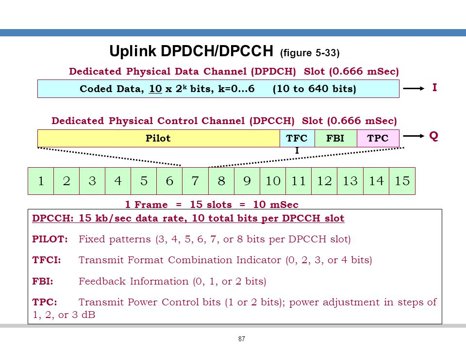 87 Uplink DPDCH/DPCCH (figure 5-33) Coded Data, 10 x 2 k bits, k=0…6 (10 to 640 bits) Dedicated Physical Data Channel (DPDCH) Slot (0.666 mSec) PilotF