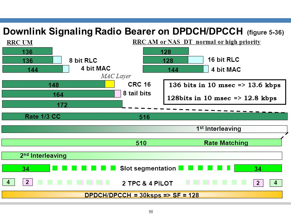 90 Downlink Signaling Radio Bearer on DPDCH/DPCCH (figure 5-36) 172 516 Rate 1/3 CC 1 st Interleaving CRC 16 164 148 8 tail bits MAC Layer 4 bit MAC 1