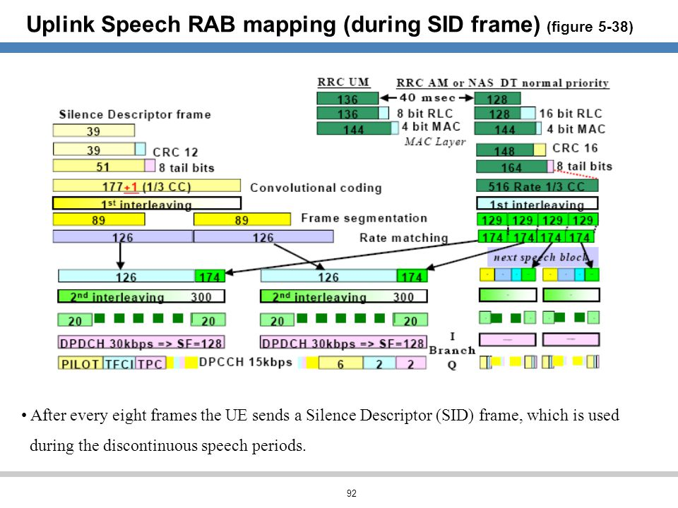 92 Uplink Speech RAB mapping (during SID frame) (figure 5-38) After every eight frames the UE sends a Silence Descriptor (SID) frame, which is used du