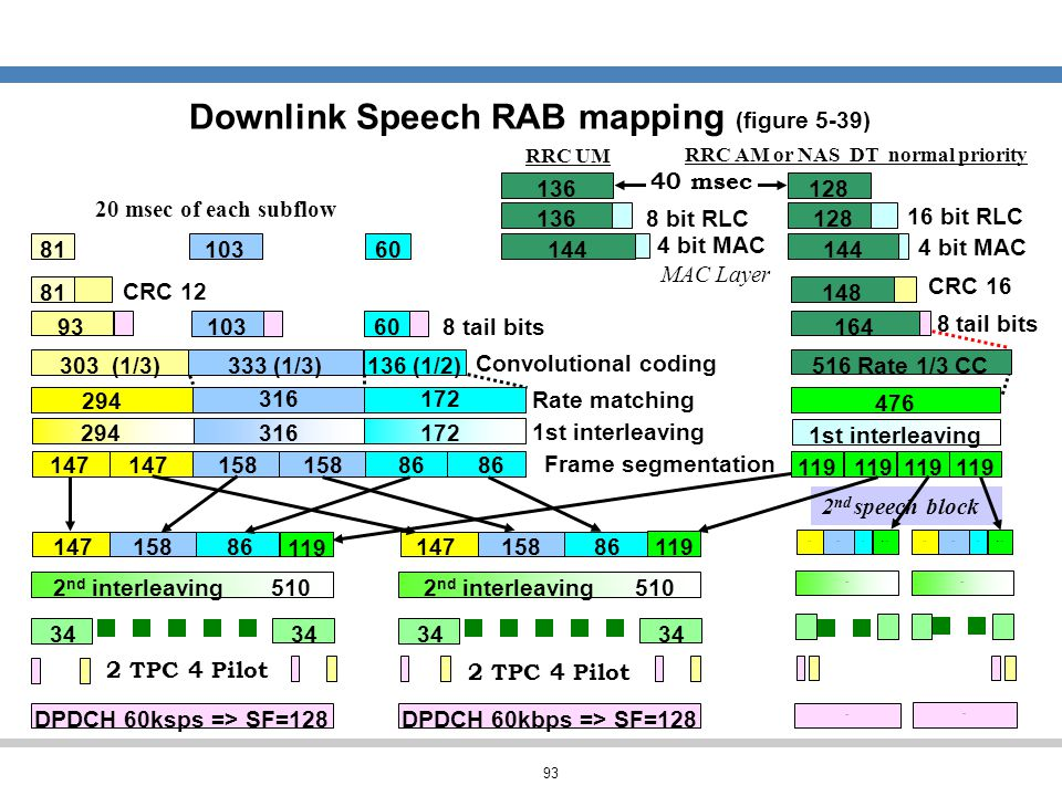 93 Downlink Speech RAB mapping (figure 5-39) 119 2 nd speech block 15216768 600 #2 110#1 110 15216768 476 8 tail bits CRC 16 164 148 516 Rate 1/3 CC 1