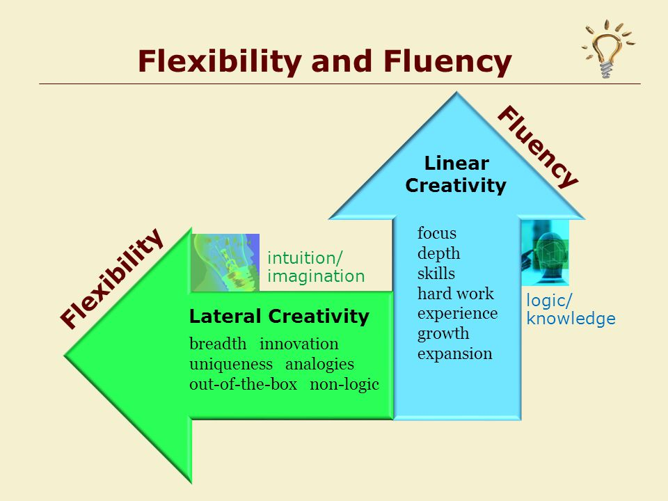 Flexibility and Fluency Fluency Flexibility Linear Creativity Lateral Creativity breadth innovation uniqueness analogies out-of-the-box non-logic focus depth skills hard work experience growth expansion logic/ knowledge intuition/ imagination