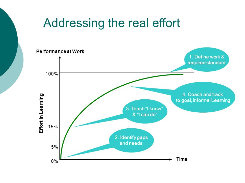 Addressing the real effort Performance at Work Time 0% 5% 15% 100% Effort in Learning 1.