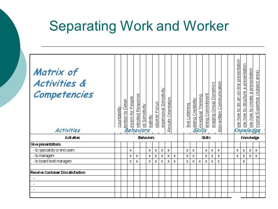 Separating Work and Worker Matrix of Activities & Competencies ActivitiesBehaviorsSkillsKnowledge