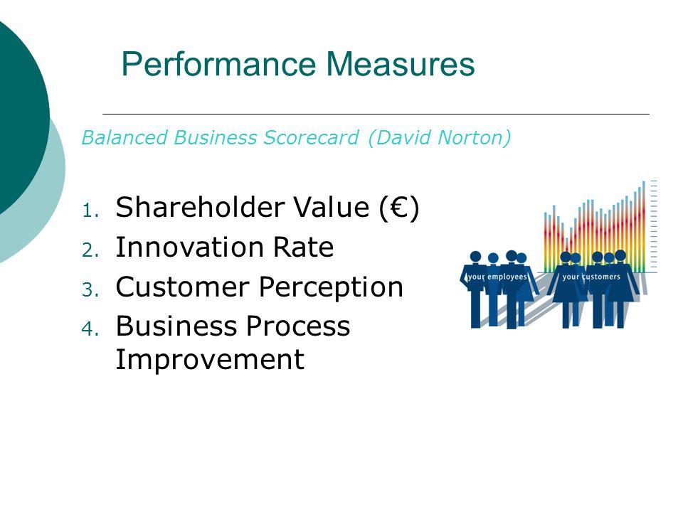 Performance Measures Balanced Business Scorecard (David Norton) 1.