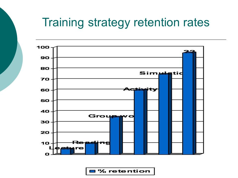 Training strategy retention rates