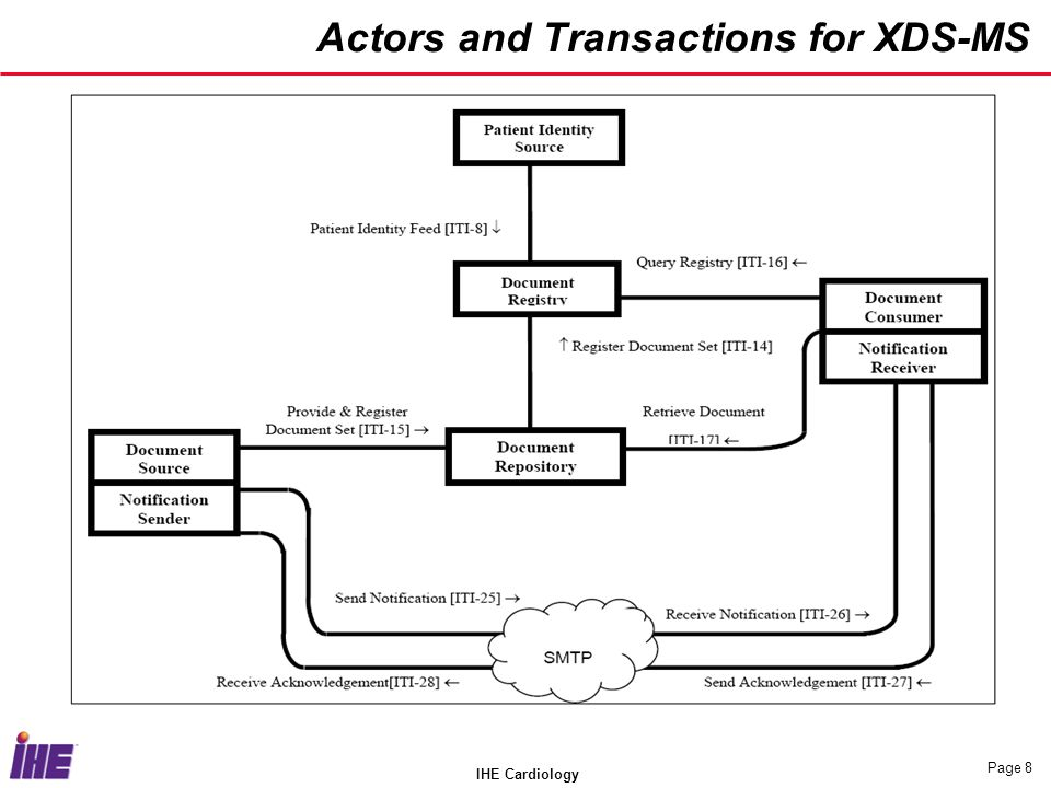 IHE Cardiology Page 9 Actors and Transactions for XDS-MS ActorsTransactionsSection in Vol.
