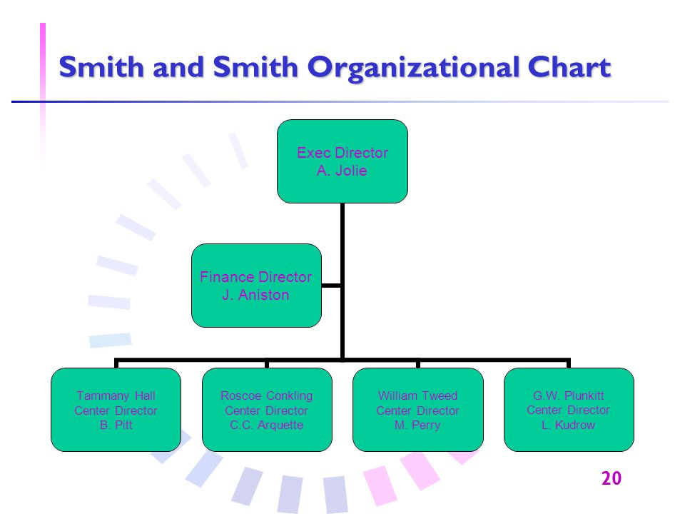 20 Smith and Smith Organizational Chart Exec Director A. Jolie Tammany Hall Center Director B. Pitt Roscoe Conkling Center Director C.C. Arquette Will