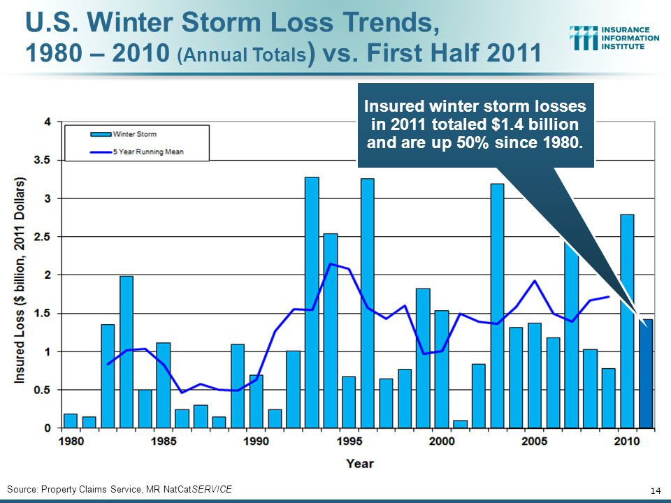 U.S. Winter Storm Loss Trends, 1980 – 2010 (Annual Totals ) vs. First Half 2011 14 Insured winter storm losses in 2011 totaled $1.4 billion and are up