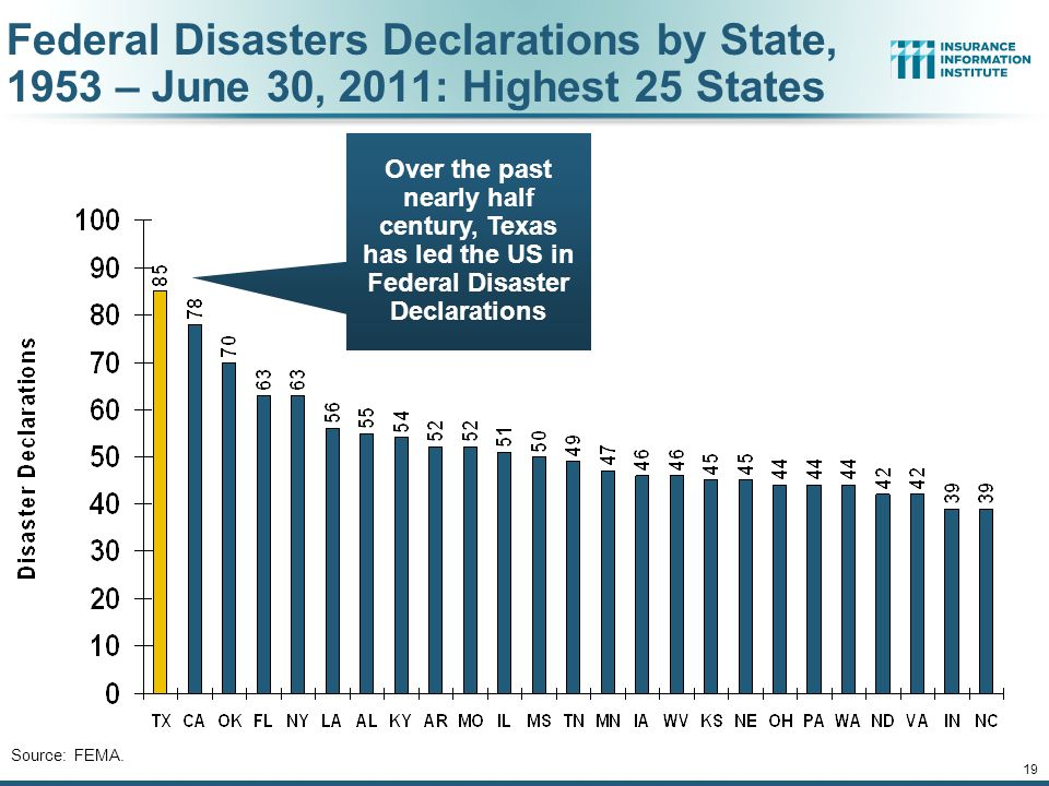 19 Federal Disasters Declarations by State, 1953 – June 30, 2011: Highest 25 States Source: FEMA. Over the past nearly half century, Texas has led the