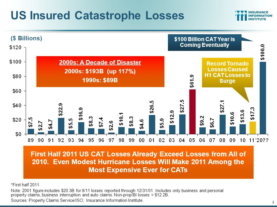 12/01/09 - 9pmeSlide – P6466 – The Financial Crisis and the Future of the P/C 8 US Insured Catastrophe Losses *First half 2011. Note: 2001 figure incl