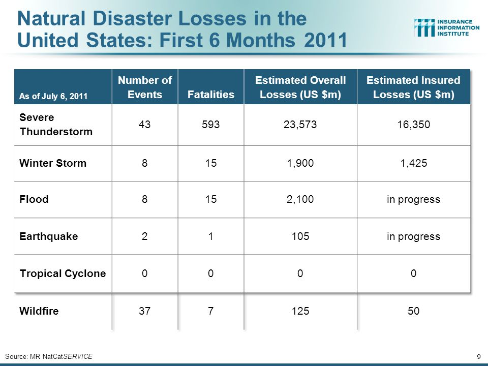 20 Federal Disasters Declarations by State, 1953 – June 30, 2011: Lowest 25 States Source: FEMA.