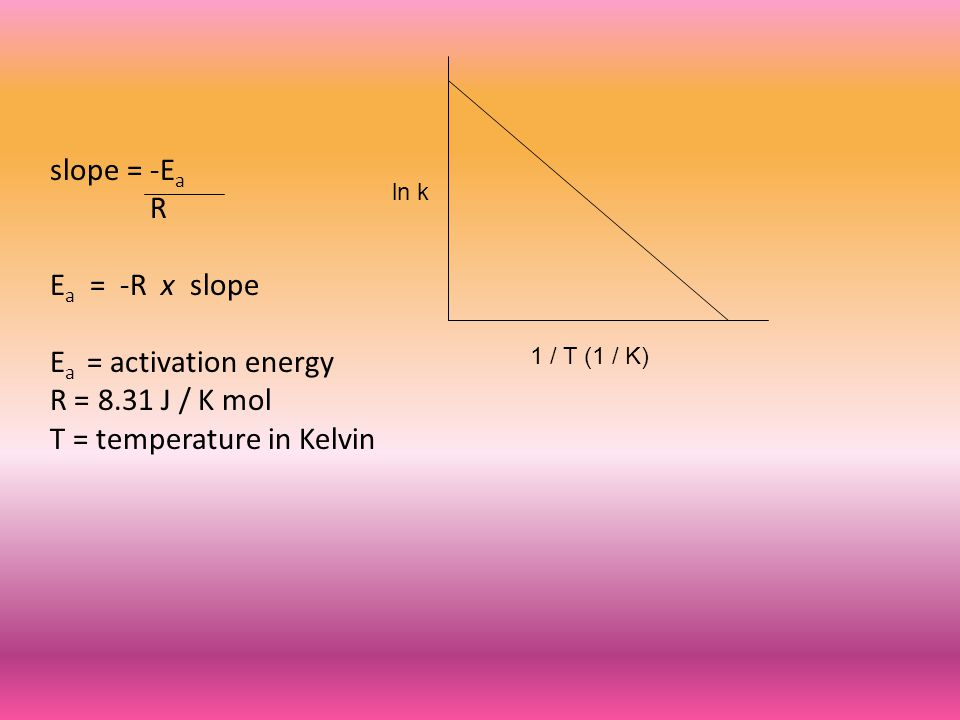 slope = -E a R E a = -R x slope E a = activation energy R = 8.31 J / K mol T = temperature in Kelvin 1 / T (1 / K) ln k
