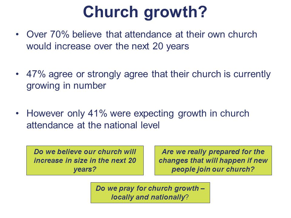Over 70% believe that attendance at their own church would increase over the next 20 years 47% agree or strongly agree that their church is currently