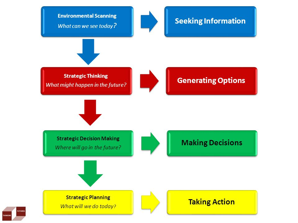 Current strategy processes tend to focus on the plan as the major outcome, rather than a shared understanding of your organisation's preferred future to inform action today.