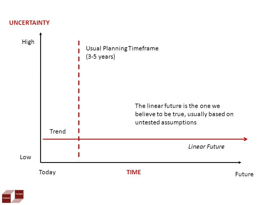 Today Future TIME UNCERTAINTY Linear Future Low High The linear future is the one we believe to be true, usually based on untested assumptions Usual Planning Timeframe (3-5 years) Trend