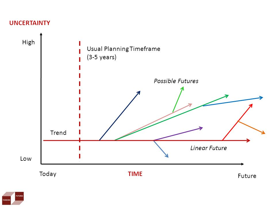 Today Future TIME UNCERTAINTY Linear Future Low High Possible Futures Usual Planning Timeframe (3-5 years) Trend