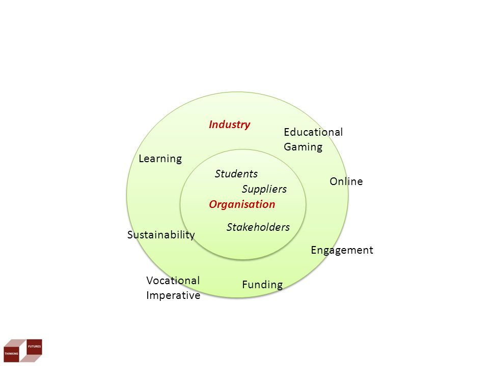 Organisation Industry Learning Educational Gaming Funding Engagement Online Sustainability Vocational Imperative Students Suppliers Stakeholders