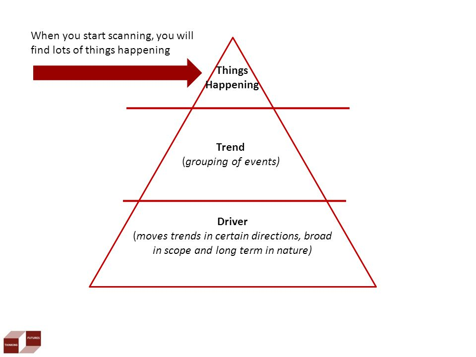 Trend (grouping of events) Driver (moves trends in certain directions, broad in scope and long term in nature) When you start scanning, you will find lots of things happening Things Happening