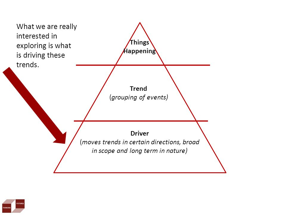 Trend (grouping of events) Driver (moves trends in certain directions, broad in scope and long term in nature) What we are really interested in exploring is what is driving these trends.