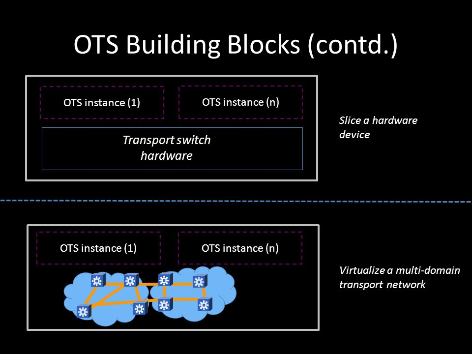 OTS Building Blocks (contd.) Transport switch hardware OTS instance (1) OTS instance (n) Slice a hardware device OTS instance (1) OTS instance (n) Virtualize a multi-domain transport network