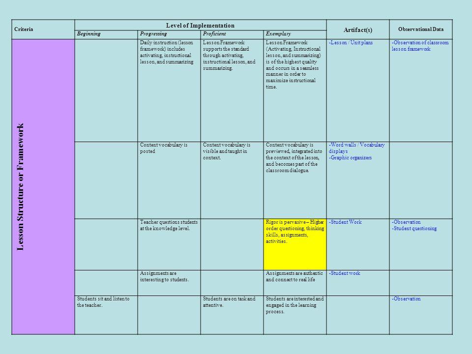 Criteria Level of Implementation Artifact(s) Observational Data BeginningProgressingProficientExemplary Lesson Structure or Framework Daily instructio
