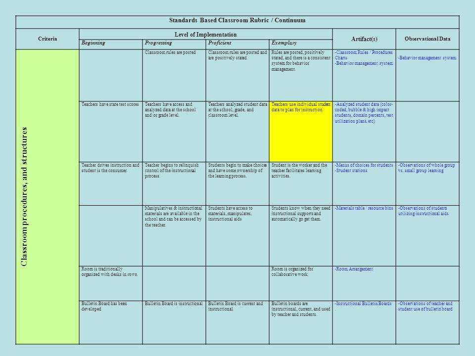 Standards Based Classroom Rubric / Continuum Criteria Level of Implementation Artifact(s) Observational Data BeginningProgressingProficientExemplary C