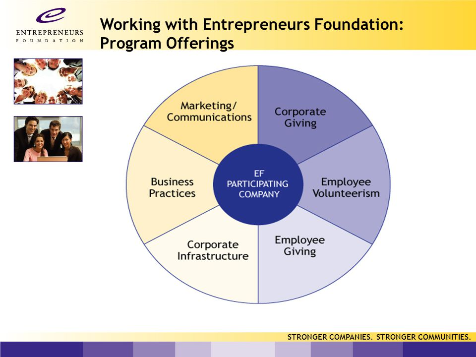 Working with Entrepreneurs Foundation: Program Offerings