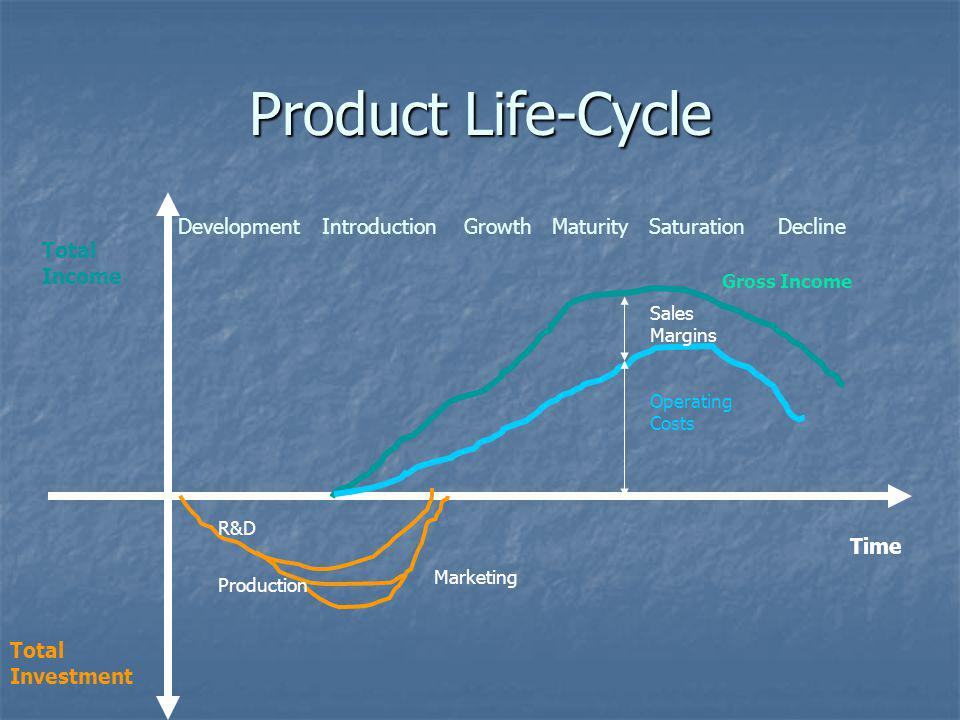 Product Life-Cycle Total Income Total Investment Development Introduction Growth Maturity Saturation Decline Time Sales Margins Operating Costs R&D Pr