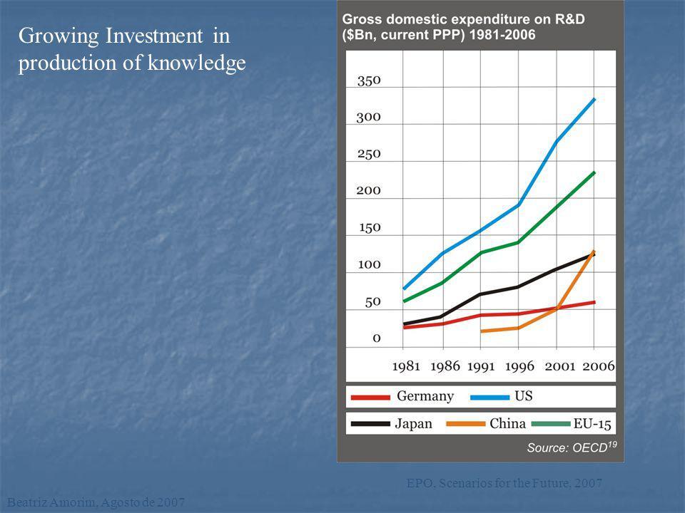 Growing Investment in production of knowledge Beatriz Amorim, Agosto de 2007 EPO, Scenarios for the Future, 2007