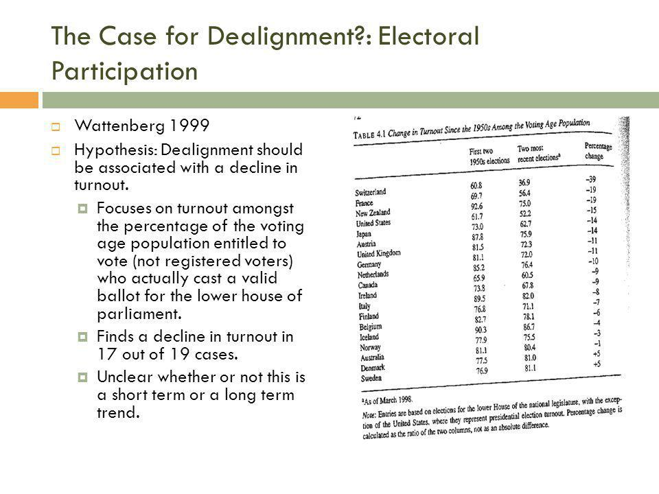 The Case for Dealignment?: Electoral Participation  Wattenberg 1999  Hypothesis: Dealignment should be associated with a decline in turnout.