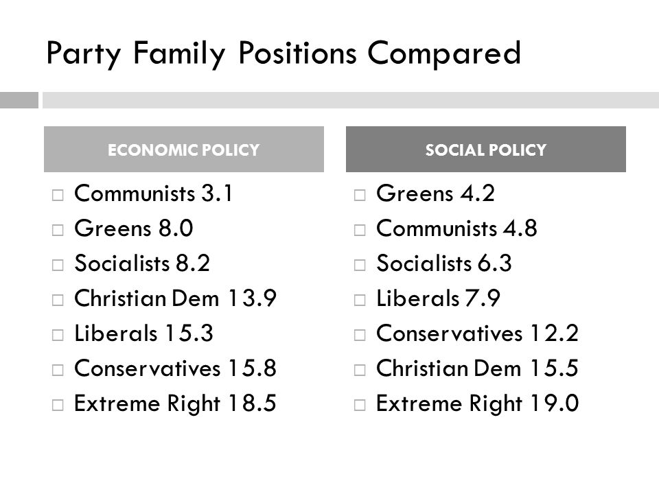 Party Family Positions Compared ECONOMIC POLICY  Communists 3.1  Greens 8.0  Socialists 8.2  Christian Dem 13.9  Liberals 15.3  Conservatives 15.8  Extreme Right 18.5 SOCIAL POLICY  Greens 4.2  Communists 4.8  Socialists 6.3  Liberals 7.9  Conservatives 12.2  Christian Dem 15.5  Extreme Right 19.0
