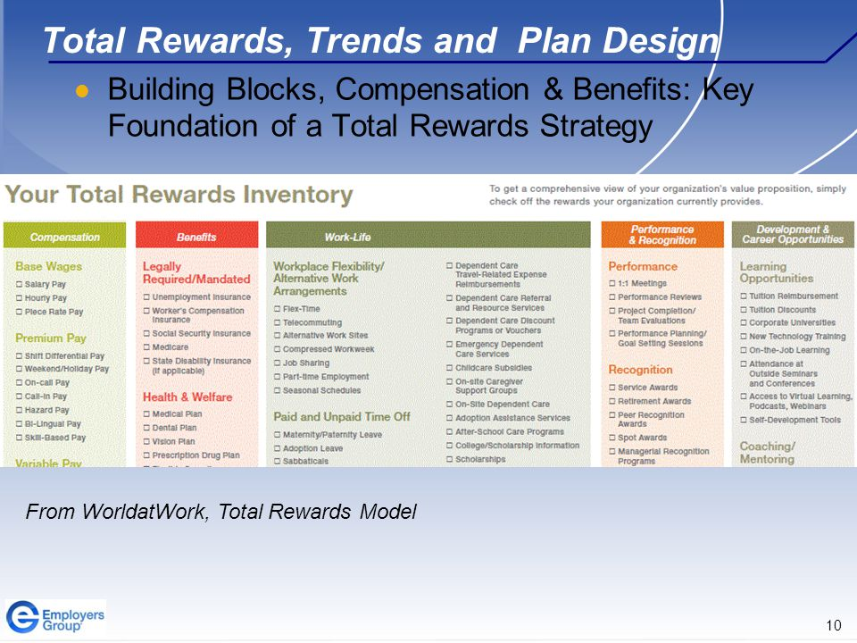 10 Total Rewards, Trends and Plan Design Building Blocks, Compensation & Benefits: Key Foundation of a Total Rewards Strategy From WorldatWork, Total Rewards Model