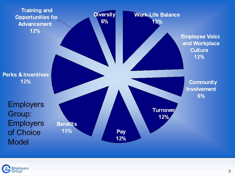 9 Employers Group: Employers of Choice Model