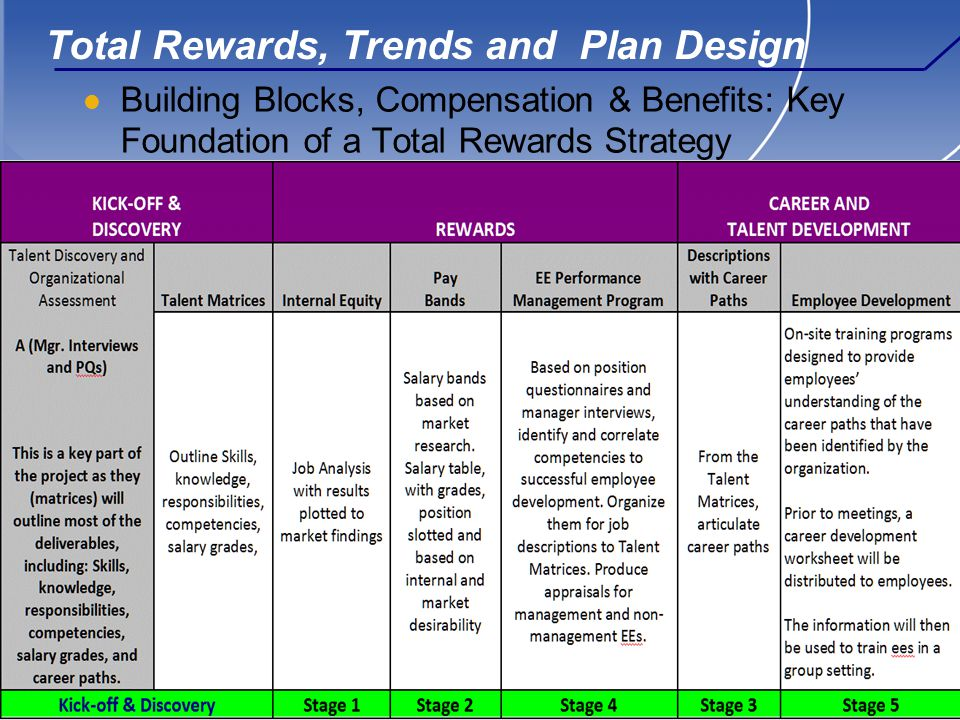 11 Total Rewards, Trends and Plan Design Building Blocks, Compensation & Benefits: Key Foundation of a Total Rewards Strategy