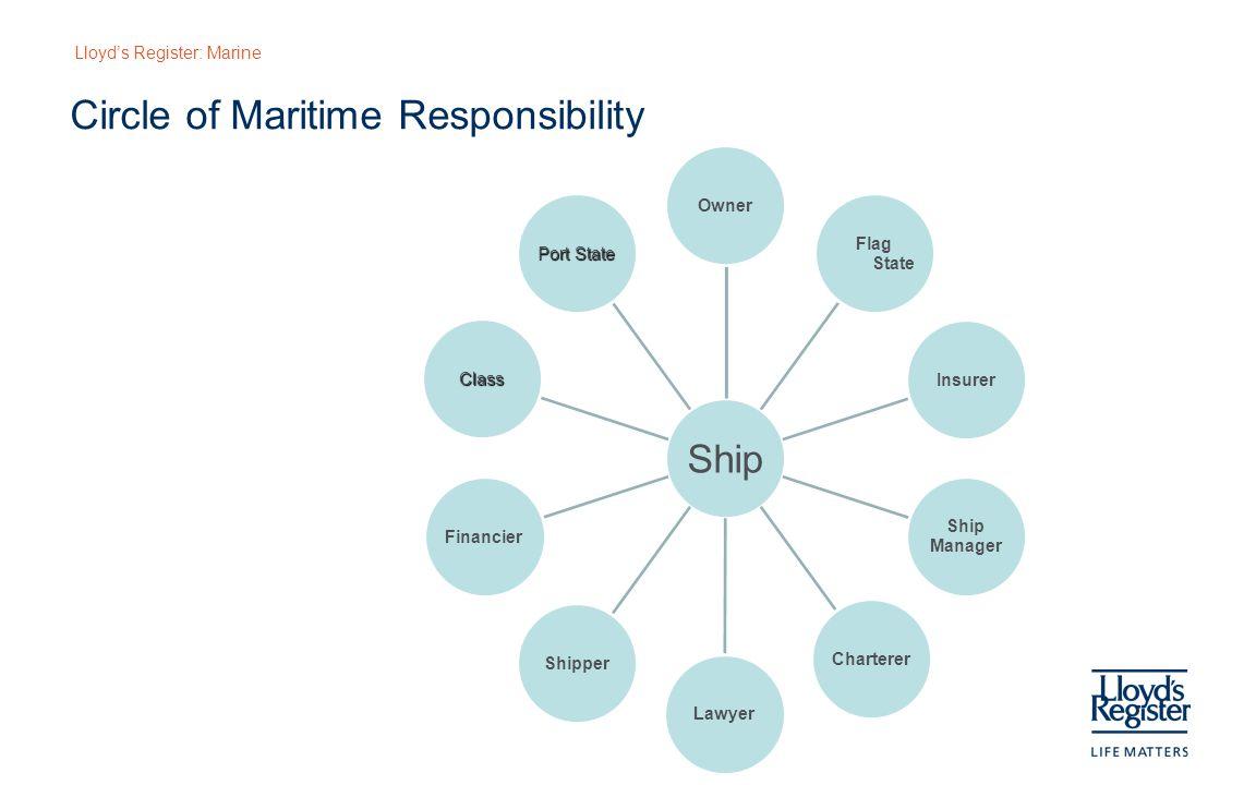 Lloyd's Register: Marine Circle of Maritime Responsibility Ship Owner Flag State Insurer Ship Manager ChartererLawyerShipperFinancier Class Port State