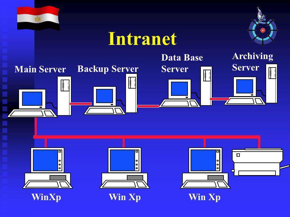 Intranet Win Xp Main Server Data Base Server Archiving Server Backup Server