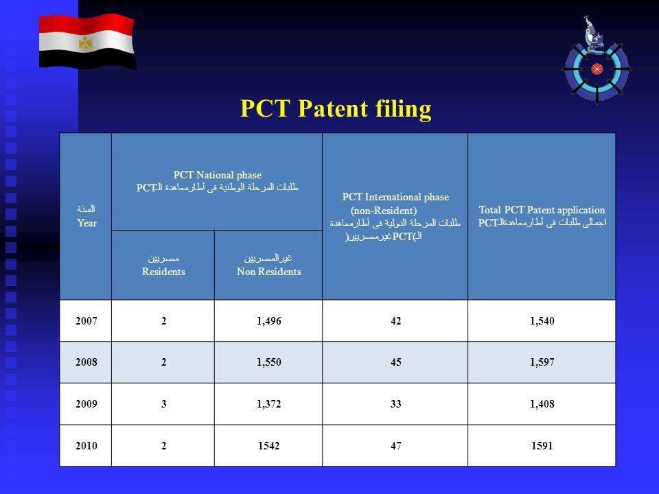 PCT Patent filing السنة Year PCT National phase طلبات المرحلة الوطنية فى أطارمعاهدة الـPCT PCT International phase (non-Resident) طلبات المرحلة الدولي