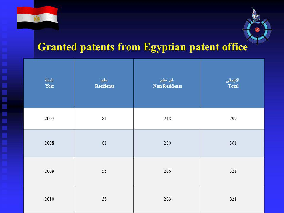 Granted patents from Egyptian patent office السنة Year مقيم Residents غير مقيم Non Residents الاجمالى Total 200781218299 200881280361 200955266321 201