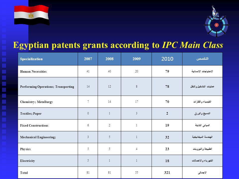 Egyptian patents grants according to IPC Main Class Specialization 200720082009 2010 التخصص Human Necessities 414020 79 الاحتياجات الانسانية Performin