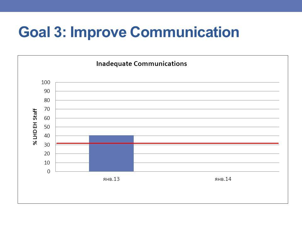 Goal 4: Improve Consistency