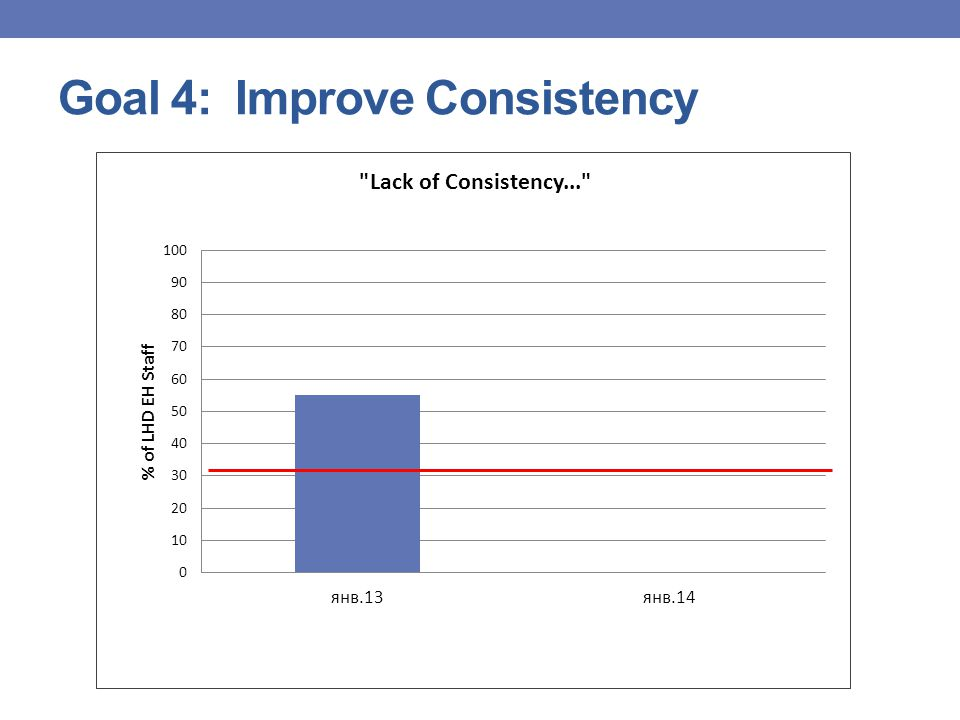 Goal 4: Improve Consistency