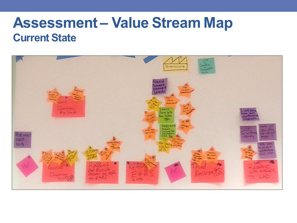 Assessment – Value Stream Map Current State
