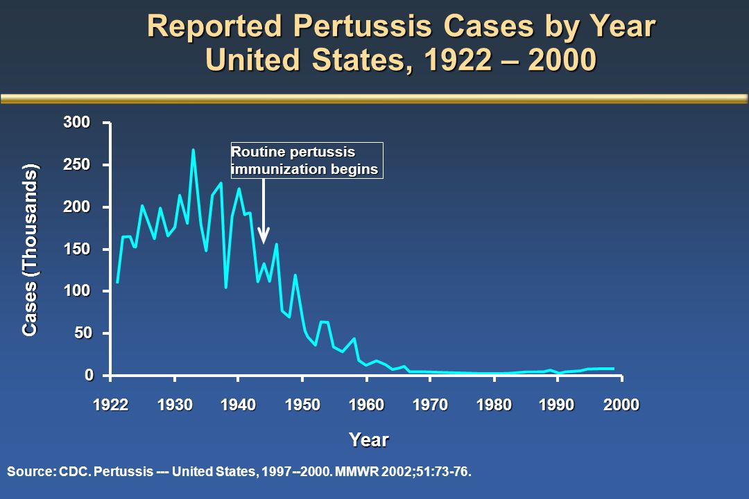 Source: CDC. Pertussis --- United States, 1997--2000. MMWR 2002;51:73-76. Reported Pertussis Cases by Year United States, 1922 – 2000 Routine pertussi