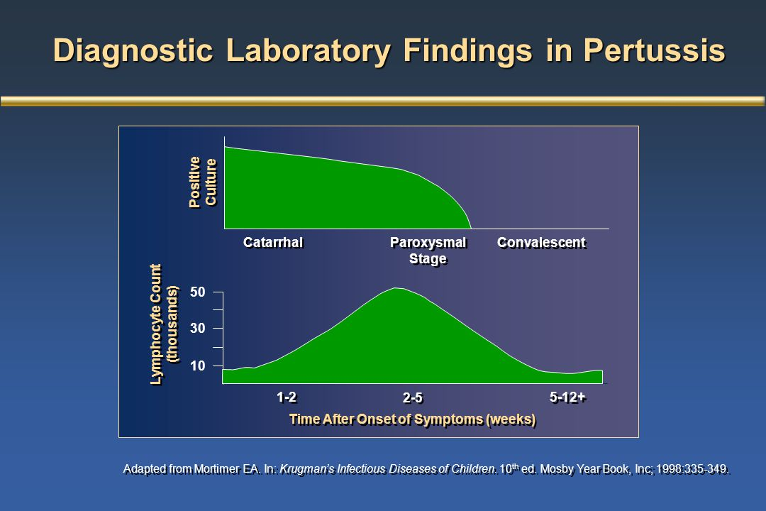 Diagnostic Laboratory Findings in Pertussis Adapted from Mortimer EA. In: Krugman's Infectious Diseases of Children. 10 th ed. Mosby Year Book, Inc; 1