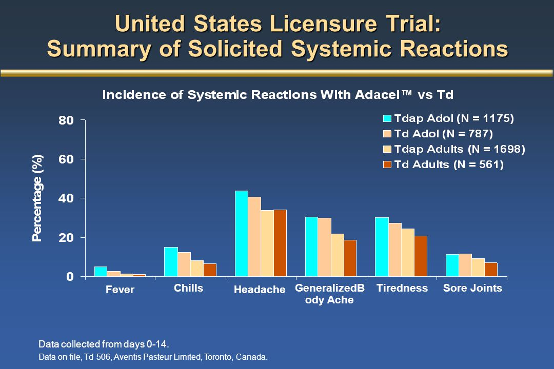 FeverHeadache GeneralizedB ody Ache TirednessSore JointsChills United States Licensure Trial: Summary of Solicited Systemic Reactions Data collected f