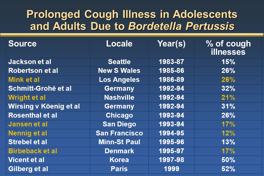 Incidence of Pertussis in Newfoundland, 1993-2003 1993 94 95 96 97 98 99 2000 01 02 03 Time Periods Incidence per 100,000 Population 0 10 20 30 40 50 60 Introduction of adolescent dTaP5 CCDR Notifiable Disease Annual Summaries 70 **** **** Pertussis outbreak confined to persons not immunized with dTaP5
